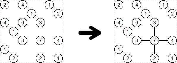 7 Numara